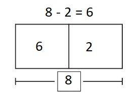 Big-Ideas-Math-Book-1st-Grade-Answer-Key-Chapter-3-More-Addition-and-Subtraction -Situations-Lesson-3.2-Solve-Take-From-Problems-with-Change- Unknown-question-8