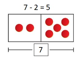 Big-Ideas-Math-Book-1st-Grade-Answer-Key-Chapter-3-More-Addition-and-Subtraction -Situations-Lesson-3.3-Solve-Take-From-Problems-with-Start- Unknown-Apply-and-Grow-Practice-question-3
