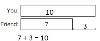 Big-Ideas-Math-Book-1st-Grade-Answer-Key-Chapter-3-More-Addition-and-Subtraction- Situations-Lesson-3.4-Compare-Problems-Bigger-Unknown-Show-and-Grow-question-1