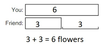 Big-Ideas-Math-Book-1st-Grade-Answer-Key-Chapter-3-More-Addition-and-Subtraction- Situations-Lesson-3.4-Compare-Problems-Bigger-Unknown-Think-and-Grow- Modeling-Real-Life