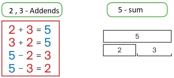 Big-Ideas-Math-Book-1st-Grade-Answer-Key-Chapter-3-More-Addition-and -Subtraction-Situations-More-Addition-and-Subtraction-Situations- Vocubulary-Define-It