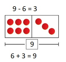 Big-Ideas-Math-Book-1st-Grade-Answer-Key-Chapter-3-More-Addition-and-Subtraction-Situations- Solve-Take-From-Problems-with-Change-Unknown-Homework-&-Practice-3.3-question-5
