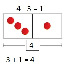 Big-Ideas-Math-Book-1st-Grade-Answer-Key-Chapter-3-More-Addition-and-Subtraction-Situations- Solve-Take-From-Problems-with-Change-Unknown-Homework-&-Practice-3.3-question-6