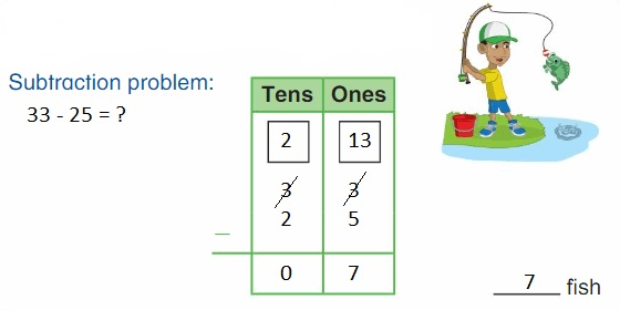 Big-Ideas-Math-Book-2nd-Grade-Answer-Key-Chapter-6-Fluently-Subtract-100-Lesson 6.2- Use -Models –to- Subtract- One-Digit Number- from- Two-Digit numbers-Think-Grow