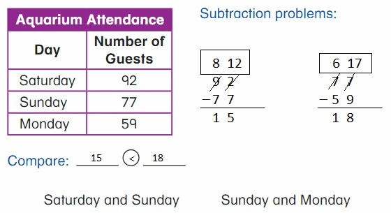 Big-Ideas-Math-Book-2nd-Grade-Answer-Key-Chapter-6-Fluently-Subtract-100-Lesson 6.6- Practice- Two-Digit –Subtraction- Think-Grow
