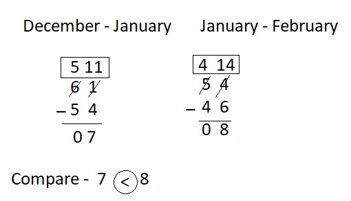 Big-Ideas-Math-Book-2nd-Grade-Answer-Key-Chapter-6-Fluently-Subtract-100-Practice-Two-Digit- Subtraction-Homework- Practice- 6.6 -Question-12