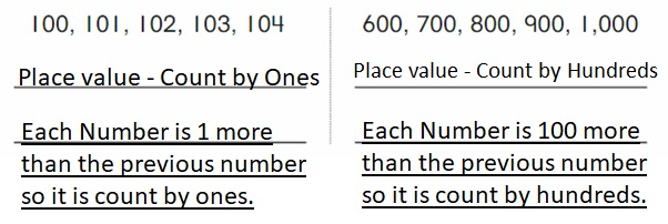 Big-Ideas-Math-Book-2nd-Grade-Answer-Key-Chapter-8-Count-Compare-Numbers-to-1,000-8.3-Place-Value-Patterns-Question-10