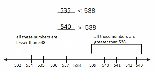 Big-Ideas-Math-Book-2nd-Grade-Answer-Key-Chapter-8-Count-Compare-Numbers-to-1,000-Lesson-8.6-Compare-Numbers-Using-Number-Line-Explore-Grow