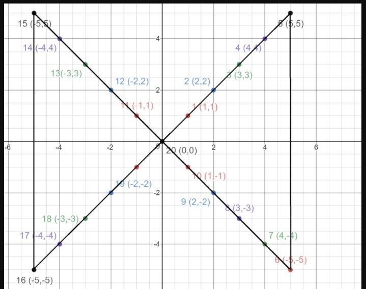 Big-Ideas-Math-Book-6th-Grade-Answer-Key-Chapter-8-Integers,-Number-Lines-and-the-Coordinate-Plane-Chapter-Exploration-Question-2