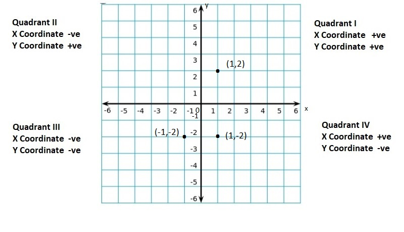 Big-Ideas-Math-Book-6th-Grade-Answer-Key-Chapter-8-Integers,-Number-Lines-and-the-Coordinate-Plane-Integers-Number-Lines-and-the-Coordinate-Plane-Connecting-Concepts-Question-55