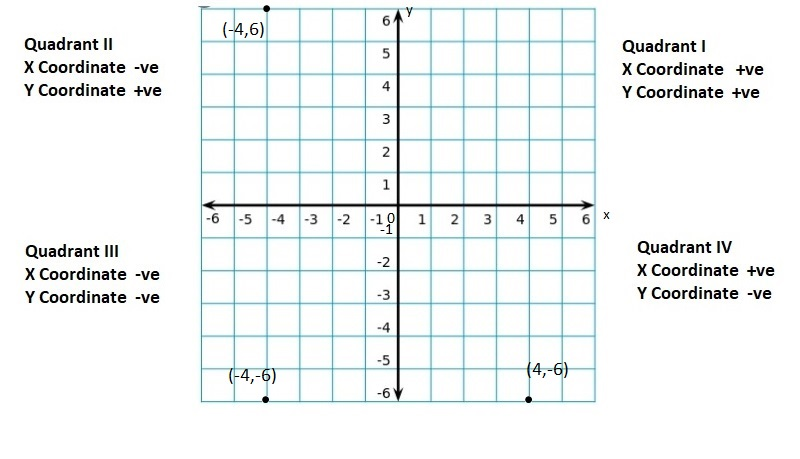 Big-Ideas-Math-Book-6th-Grade-Answer-Key-Chapter-8-Integers,-Number-Lines-and-the-Coordinate-Plane-Integers-Number-Lines-and-the-Coordinate-Plane-Connecting-Concepts-Question-56