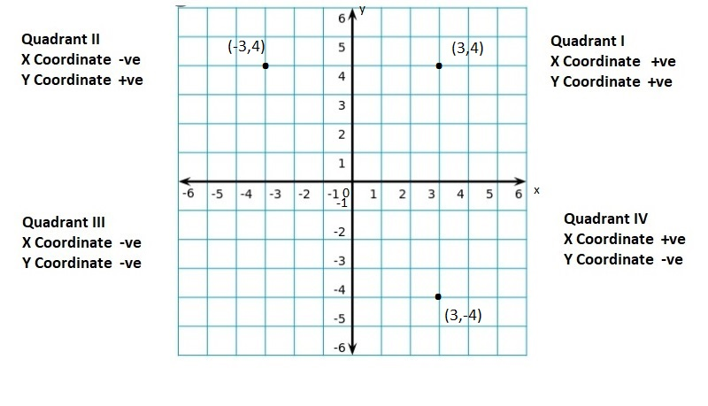 Big-Ideas-Math-Book-6th-Grade-Answer-Key-Chapter-8-Integers,-Number-Lines-and-the-Coordinate-Plane-Integers-Number-Lines-and-the-Coordinate-Plane-Connecting-Concepts-Question-57