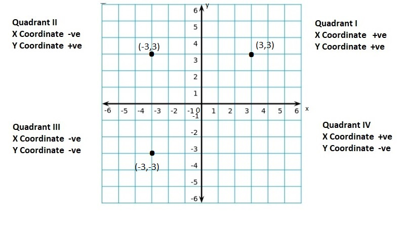Big-Ideas-Math-Book-6th-Grade-Answer-Key-Chapter-8-Integers,-Number-Lines-and-the-Coordinate-Plane-Integers-Number-Lines-and-the-Coordinate-Plane-Connecting-Concepts-Question-58