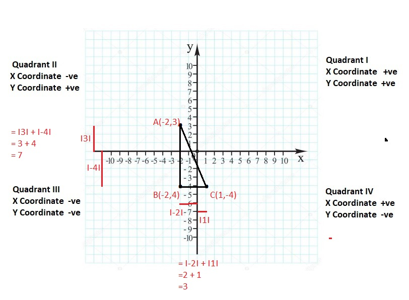 Big-Ideas-Math-Book-6th-Grade-Answer-Key-Chapter-8-Integers,-Number-Lines-and-the-Coordinate-Plane-Integers-Number-Lines-and-the-Coordinate-Plane-Connecting-Concepts-Question-74