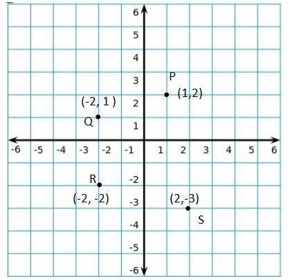 Big-Ideas-Math-Book-6th-Grade-Answer-Key-Chapter-8-Integers,-Number-Lines-and-the-Coordinate-Plane-Lesson 8.5-The-Coordinate-Plane-EXPLORATION-1-a