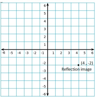Big-Ideas-Math-Book-6th-Grade-Answer-Key-Chapter-8-Integers,-Number-Lines-and-the-Coordinate-Plane-Lesson 8.5-The-Coordinate-Plane-EXPLORATION-1-c