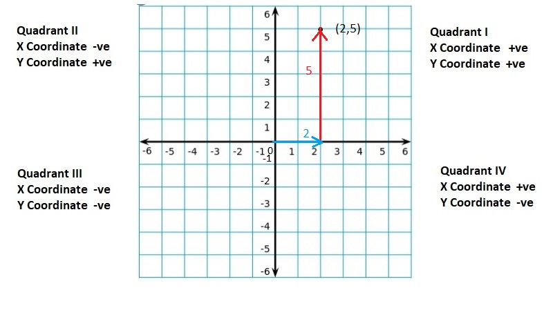 Big-Ideas-Math-Book-6th-Grade-Answer-Key-Chapter-8-Integers,-Number-Lines-and-the-Coordinate-Plane-Lesson 8.5-The-Coordinate-Plane-Question-19