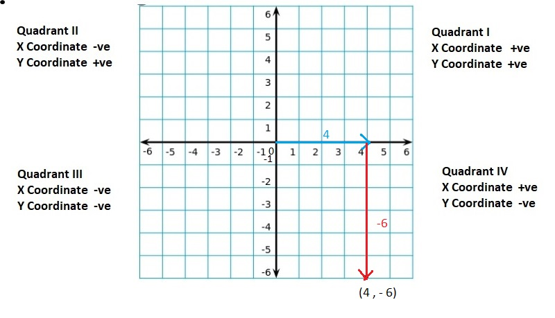 Big-Ideas-Math-Book-6th-Grade-Answer-Key-Chapter-8-Integers,-Number-Lines-and-the-Coordinate-Plane-Lesson 8.5-The-Coordinate-Plane-Question-20