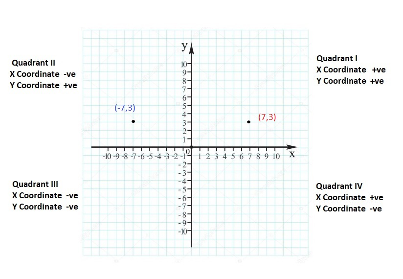 Big-Ideas-Math-Book-6th-Grade-Answer-Key-Chapter-8-Integers,-Number-Lines-and-the-Coordinate-Plane-Lesson 8.5-The-Coordinate-Plane-Question-23