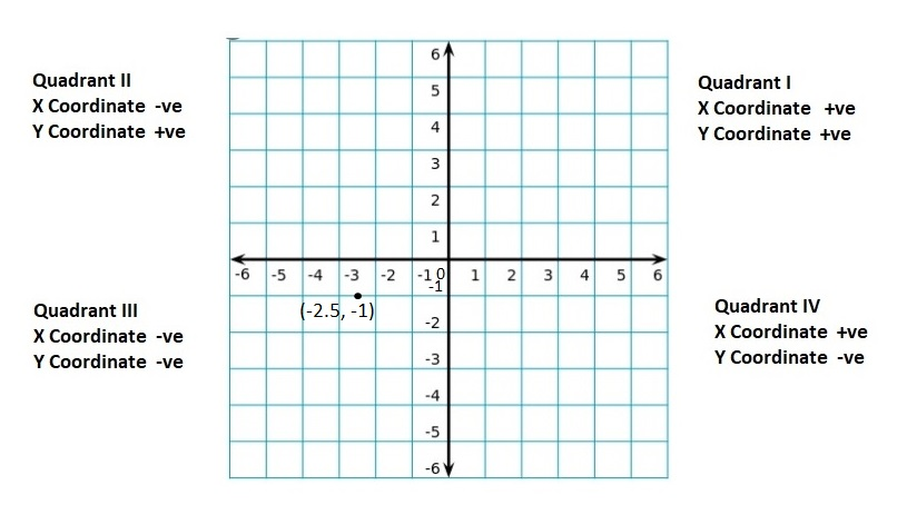 Big-Ideas-Math-Book-6th-Grade-Answer-Key-Chapter-8-Integers,-Number-Lines-and-the-Coordinate-Plane-Lesson 8.5-The-Coordinate-Plane-Question-7