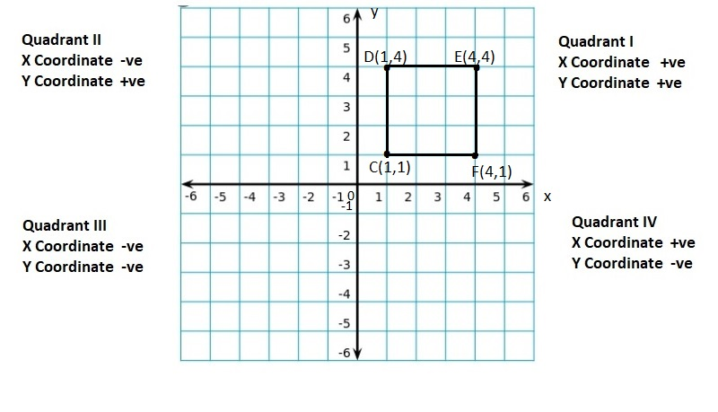 Big-Ideas-Math-Book-6th-Grade-Answer-Key-Chapter-8-Integers,-Number-Lines-and-the-Coordinate-Plane-Polygons-in-the-Coordinate-Plane-Homework-Practice-8.6-Question-28
