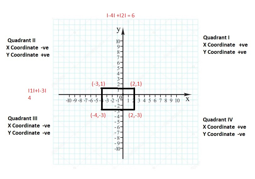 Big-Ideas-Math-Book-6th-Grade-Answer-Key-Chapter-8-Integers,-Number-Lines-and-the-Coordinate-Plane-Polygons-in-the-Coordinate-Plane-Homework-Practice-8.6-Question-39