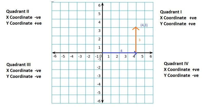 Big-Ideas-Math-Book-6th-Grade-Answer-Key-Chapter-8-Integers,-Number-Lines-and-the-Coordinate-Plane-The-Coordinate-Plane-Homework-&-Practice-8.5-Question-26