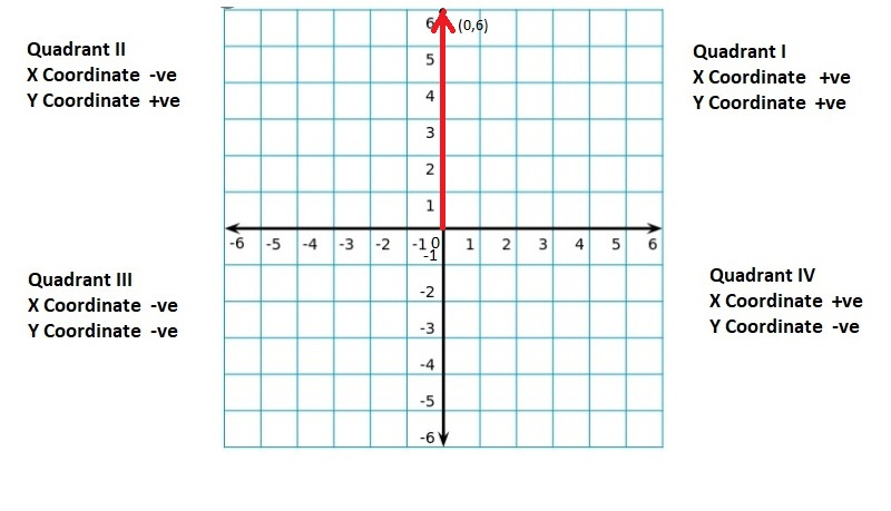 Big-Ideas-Math-Book-6th-Grade-Answer-Key-Chapter-8-Integers,-Number-Lines-and-the-Coordinate-Plane-The-Coordinate-Plane-Homework-Practice-8.5-Question-28