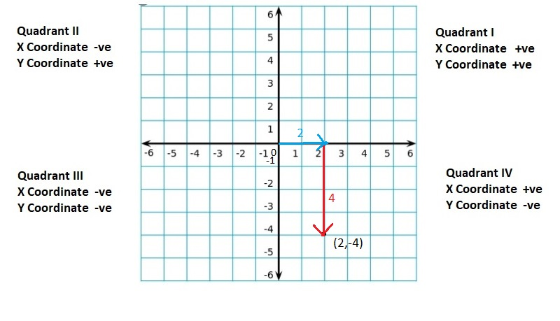 Big-Ideas-Math-Book-6th-Grade-Answer-Key-Chapter-8-Integers,-Number-Lines-and-the-Coordinate-Plane-The-Coordinate-Plane-Homework-Practice-8.5-Question-34
