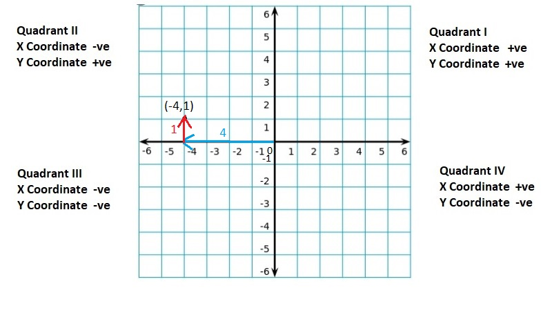 Big-Ideas-Math-Book-6th-Grade-Answer-Key-Chapter-8-Integers,-Number-Lines-and-the-Coordinate-Plane-The-Coordinate-Plane-Homework-Practice-8.5-Question-35