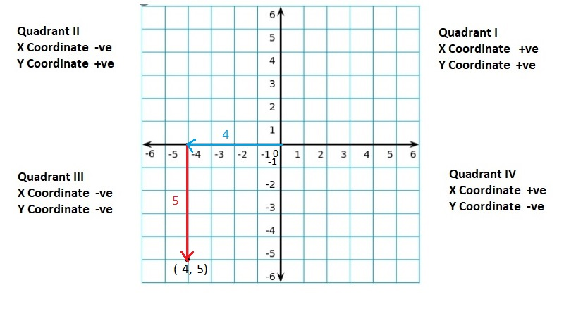 Big-Ideas-Math-Book-6th-Grade-Answer-Key-Chapter-8-Integers,-Number-Lines-and-the-Coordinate-Plane-The-Coordinate-Plane-Homework-Practice-8.5-Question-37
