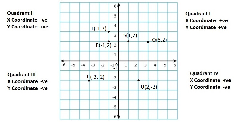 Big-Ideas-Math-Book-6th-Grade-Answer-Key-Chapter-8-Integers,-Number-Lines-and-the-Coordinate-Plane-The-Coordinate-Plane-Homework-Practice-8.5-Question-82-a
