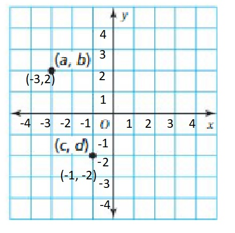 Big-Ideas-Math-Book-6th-Grade-Answer-Key-Chapter-8-Integers,-Number-Lines-and-the-Coordinate-Plane-The-Coordinate-Plane-Homework-Practice-8.5-Question-82