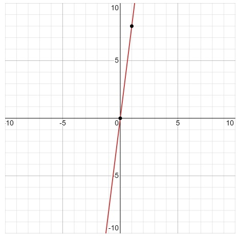 Big-Ideas-Math-Book-6th-Grade-Answer-Key-Chapter-8-Integers,-Number-Lines-and-the-Coordinate-Plane-The-Coordinate-Plane-Homework-Practice-8.5-Reflecting-Points-in-One-Axis-Question-6
