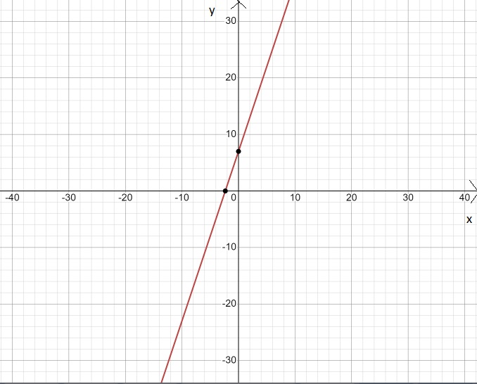Big-Ideas-Math-Book-6th-Grade-Answer-Key-Chapter-8-Integers,-Number-Lines-and-the-Coordinate-Plane-The-Coordinate-Plane-Homework-Practice-8.5-Reflecting-Points-in-One-Axis-Question-7
