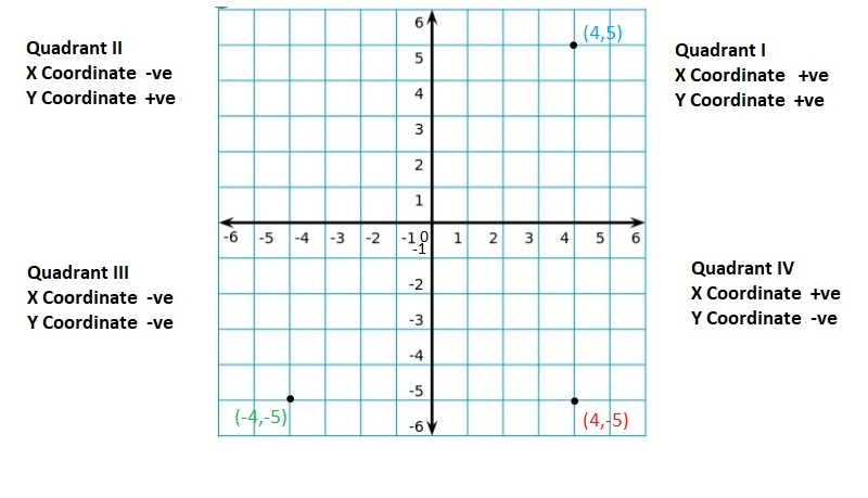 Big-Ideas-Math-Book-6th-Grade-Answer-Key-Chapter-8-Integers,-Number-Lines-and-the-Coordinate-Plane-The-Coordinate-Plane-Homework-Practice-8.5-Reflecting-Points-in-both-Axes-Question-57