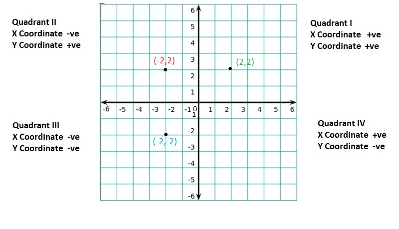 Big-Ideas-Math-Book-6th-Grade-Answer-Key-Chapter-8-Integers,-Number-Lines-and-the-Coordinate-Plane-The-Coordinate-Plane-Homework-Practice-8.5-Reflecting-Points-in-both-Axes-Question-59