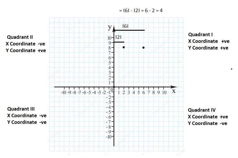 Big-Ideas-Math-Book-6th-Grade-Answer-Key-Chapter-8-Integers,-Number-Lines-and-the-Coordinate-Plane-Writing-Graphing-Inequalities-Homework-Practice-8.7-Question-1