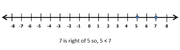 Big-Ideas-Math-Book-7th-Grade-Answer-Key-Chapter-1-Adding-and-Subtracting-Rational-Numbers-1.2-Practice-Question-1