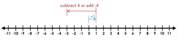 Big-Ideas-Math-Book-7th-Grade-Answer-Key-Chapter-1-Adding-and-Subtracting-Rational-Numbers-1.4-Lesson-Question-1