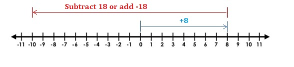 Big-Ideas-Math-Book-7th-Grade-Answer-Key-Chapter-1-Adding-and-Subtracting-Rational-Numbers-1.4-Subtracting-Integers-Question-29