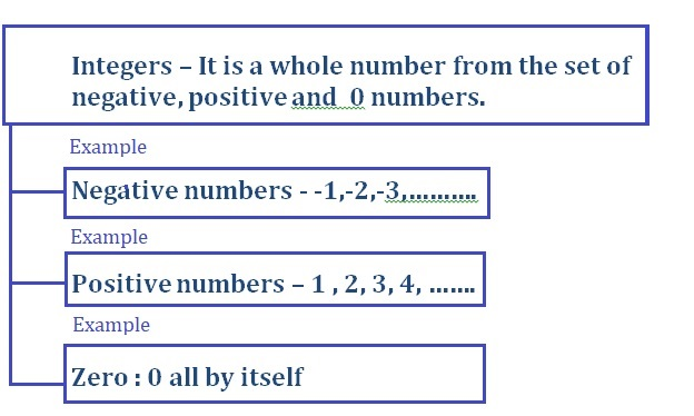 Big-Ideas-Math-Book-7th-Grade-Answer-Key-Chapter-1-Adding-and-Subtracting-Rational-Numbers-Adding-and-Subtracting-Rational-Numbers-Chapter-Review-Graphic-Organizers-1