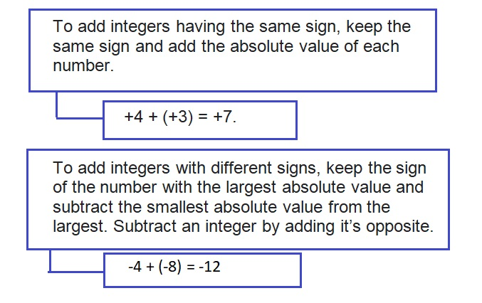 Big-Ideas-Math-Book-7th-Grade-Answer-Key-Chapter-1-Adding-and-Subtracting-Rational-Numbers-Adding-and-Subtracting-Rational-Numbers-Chapter-Review-Graphic-Organizers-3
