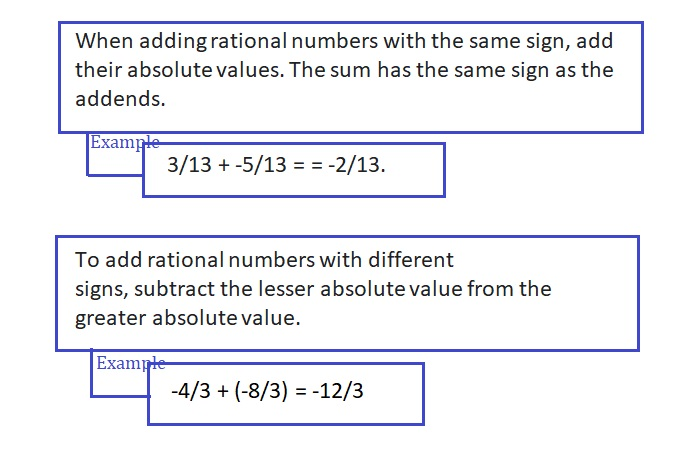 Big-Ideas-Math-Book-7th-Grade-Answer-Key-Chapter-1-Adding-and-Subtracting-Rational-Numbers-Adding-and-Subtracting-Rational-Numbers-Chapter-Review-Graphic-Organizers-5