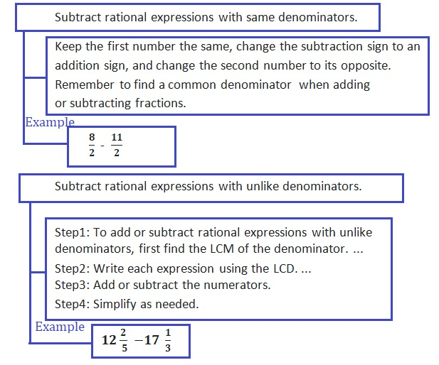 Big-Ideas-Math-Book-7th-Grade-Answer-Key-Chapter-1-Adding-and-Subtracting-Rational-Numbers-Adding-and-Subtracting-Rational-Numbers-Chapter-Review-Graphic-Organizers-7