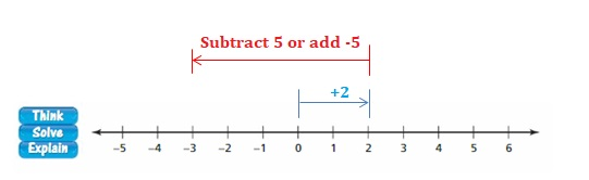 Big-Ideas-Math-Book-7th-Grade-Answer-Key-Chapter-1-Adding-and-Subtracting-Rational-Numbers-Adding-and-Subtracting-Rational-Numbers-Cumulative-Practice-Question-14-B