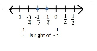Big-Ideas-Math-Book-7th-Grade-Answer-Key-Chapter-1-Adding-and-Subtracting-Rational-Numbers-Lesson-1.1-Question-5
