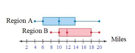 Big-Ideas-Math-Book-7th-Grade-Answer-Key-Chapter-8-Statistics-8.3-DIG DEEPER7