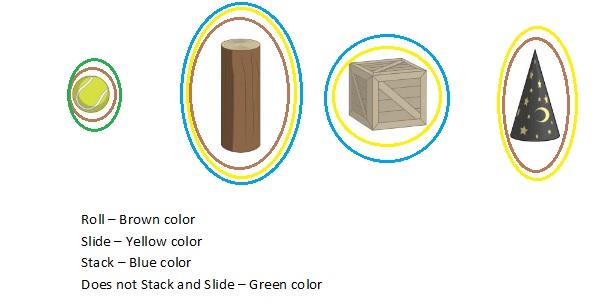 Big-Ideas-Math-Book-Grade-K-Answer-Key-Chapter-12-Identify-Three-Dimensional Shapes-Lesson-12.2-Describe-Three-Dimensional-Shapes-Apply-and-Grow-Practice-Question-3