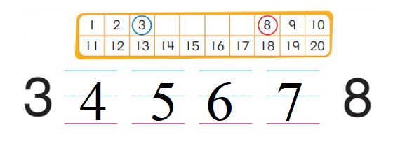 Big-Ideas-Math-Book-Grade-K-Answer-Key-Chapter-9-Count-and-Compare-Numbers-to-20-9.4-Count Forward from Any Number to 20 Homework & Practice 9.4.2